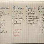 tableau des concepts